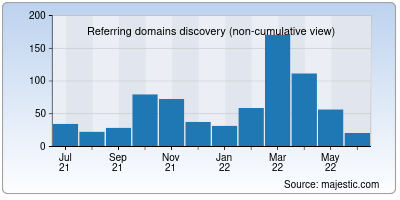referring domains of cpcl.co.in