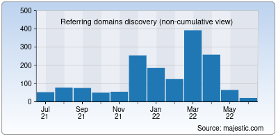 referring domains of cracku.in