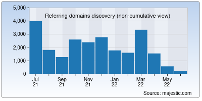 referring domains of craft.co