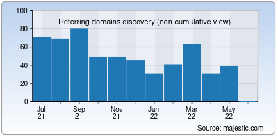 referring domains of crazydomains.in