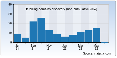 referring domains of crazytips.org