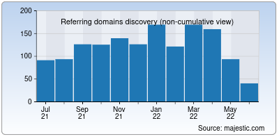 referring domains of create.net