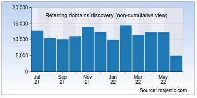referring domains of creativecommons.org