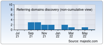 Majestic Referring Domains Discovery Chart for cricket360.com