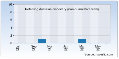 referring domains of crossriverclassic.org