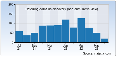 referring domains of csb.co.in