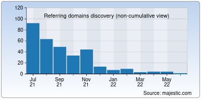 referring domains of csml.co.in