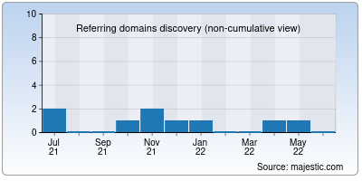 referring domains of csy.it