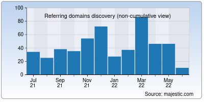 referring domains of ctrls.in