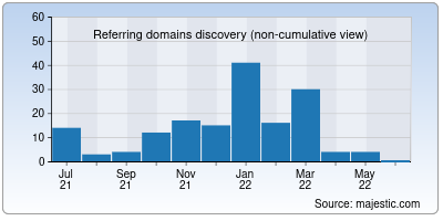 referring domains of cultuurtechnologie.net