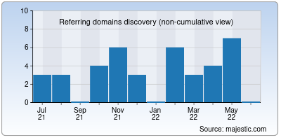 referring domains of cur.to