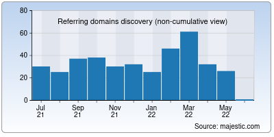 referring domains of curate.co