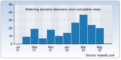 referring domains of curioustimes.in