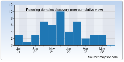 referring domains of curs.io