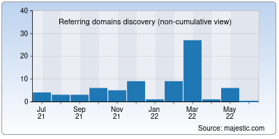 referring domains of cuspy.io