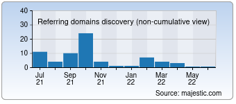 Majestic Referring Domains Discovery Chart for customldsscriptures.com