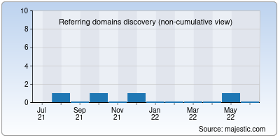 referring domains of cutieland.to