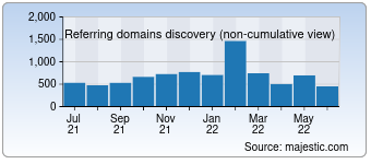 Majestic Referring Domains Discovery Chart for cyberchimps.com
