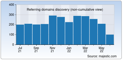 referring domains of cyberduck.io