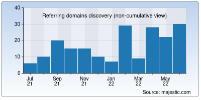 referring domains of cyberlands.io
