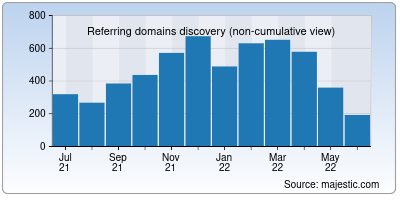 referring domains of dailyhunt.in