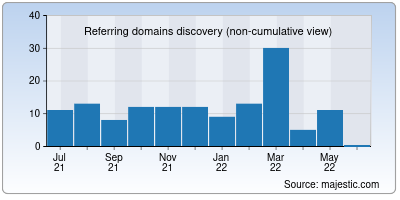 referring domains of dasan.co