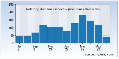 referring domains of datadome.co