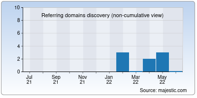 referring domains of datasales.io