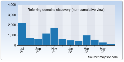referring domains of datatables.net