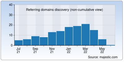 referring domains of dbgate.org