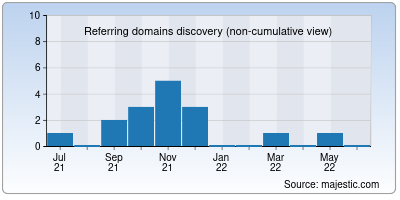 referring domains of ddjs.in
