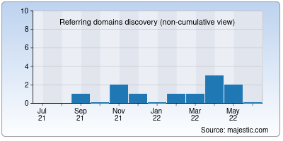 referring domains of deconejos.co
