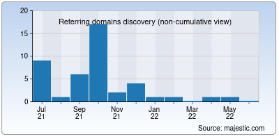 referring domains of deepakbhandari.in