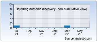 Majestic Referring Domains Discovery Chart for denimdeluxe.de