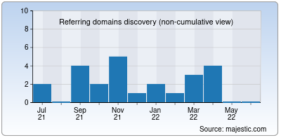 referring domains of dequincy.org
