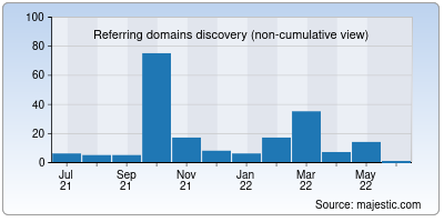 referring domains of desifre.net