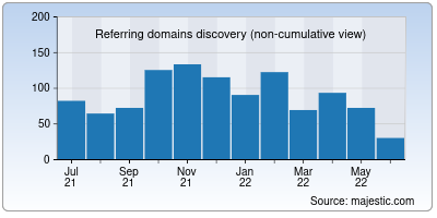 referring domains of designspiration.net