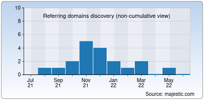 referring domains of desiplay.net