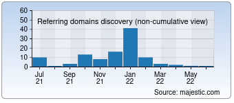 Majestic Referring Domains Discovery Chart for destination-villas.com