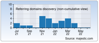 Majestic Referring Domains Discovery Chart for destinationworcester.org