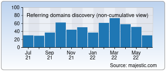Majestic Referring Domains Discovery Chart for destinationxl.com