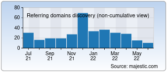 Majestic Referring Domains Discovery Chart for destinationyellowstone.com