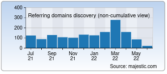 Majestic Referring Domains Discovery Chart for destinia.com