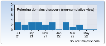 Majestic Referring Domains Discovery Chart for destinia.fr