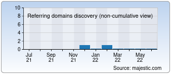 Majestic Referring Domains Discovery Chart for destinoturquia.com