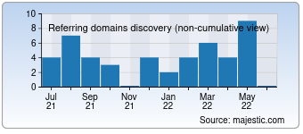 Majestic Referring Domains Discovery Chart for destinwheels.com