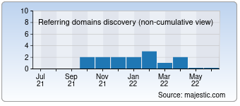 Majestic Referring Domains Discovery Chart for destiny-audio.com