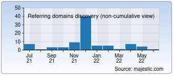 Majestic Referring Domains Discovery Chart for destinydb.com