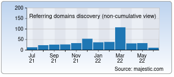 Majestic Referring Domains Discovery Chart for destinyimage.com