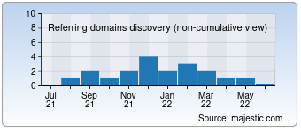 Majestic Referring Domains Discovery Chart for destinytarot.com